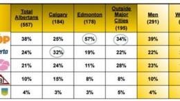 El NDP ha logrado una fuerte ola de apoyo popular para su líder en Alberta, Rachel Notley, que la podría convertir en la próxima Premier de dicha provincia.