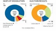 ResultadoEleccionesAlberta2015