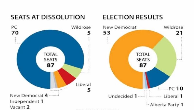 ResultadoEleccionesAlberta20151